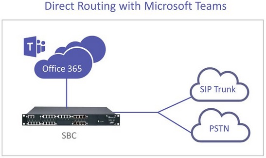 uc-microsoft-microsoft-direct-routing